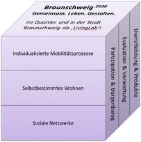 Braunschweig<sup>2030</sup>