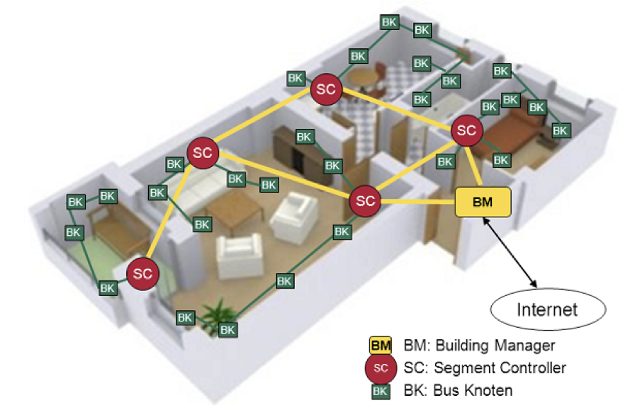 Building Automation by a Scalable and Intelligent System